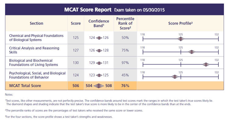 Mcat score release dates in Melbourne
