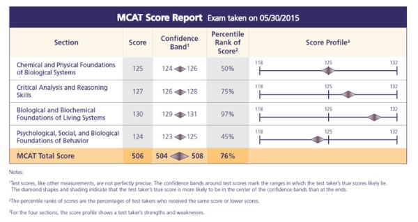 The MCAT (Medical College Admission Test) is required for admission to most medical schools.